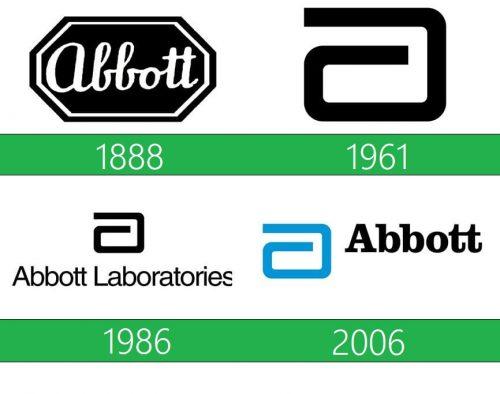 Abbott Logo historia