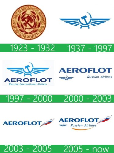 Aeroflot Logo historiia