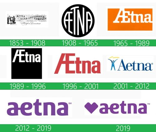 Aetna Logo historia