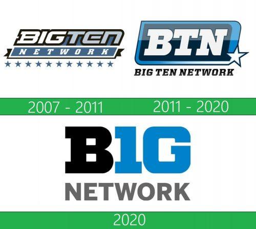 Big Ten Logo historia