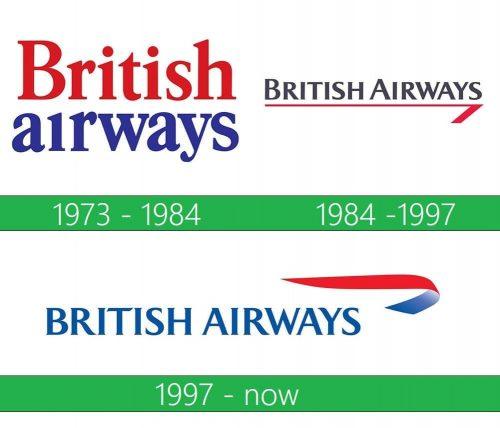 British Airways Logo historia