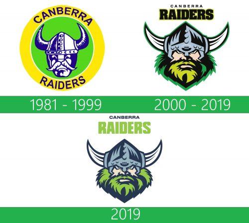Canberra Raiders Logo historia
