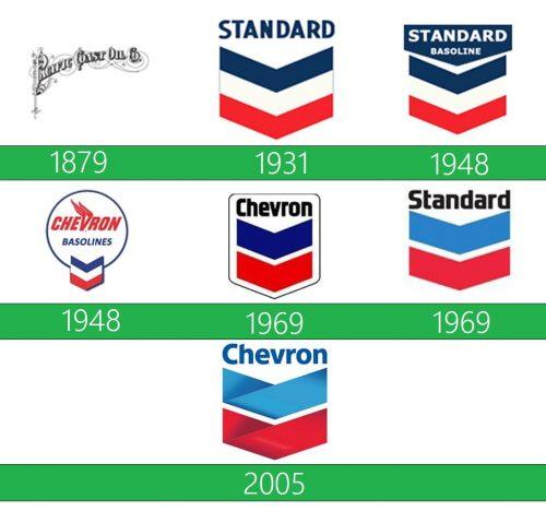 Chevron Logo historia