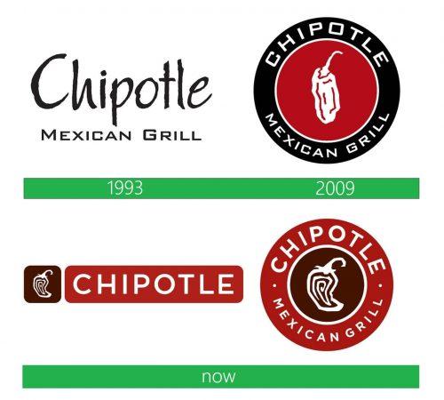 Chipotle Logo historia