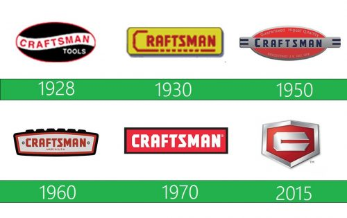 Craftsman Logo historia