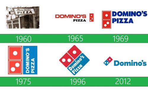 Domino's Logo historia
