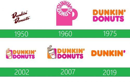 Dunkin Donuts Logo historia