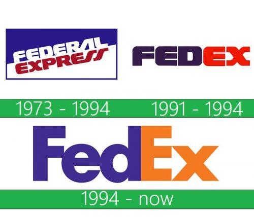 FedEx Logo historia