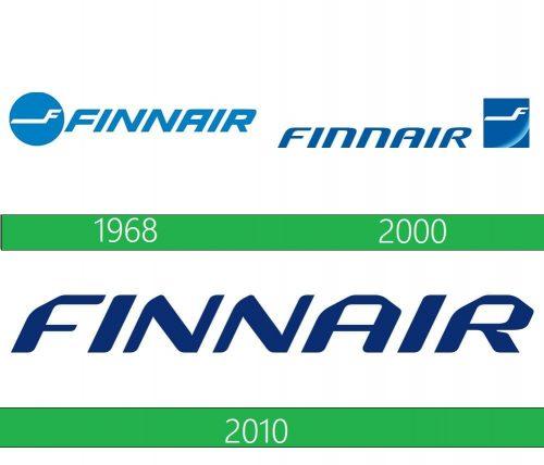 Finnair Logo historia
