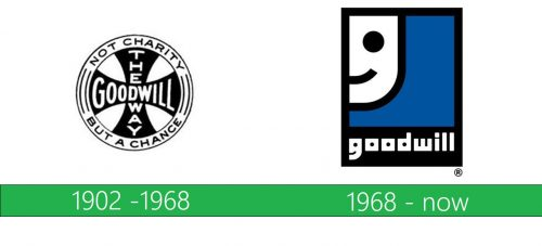 Goodwill Logo historoia