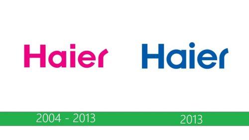 Haier Logo historia