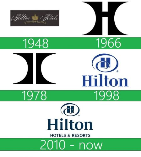 Hilton Logo historia