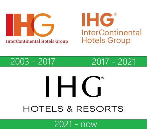 IHG Logo historia