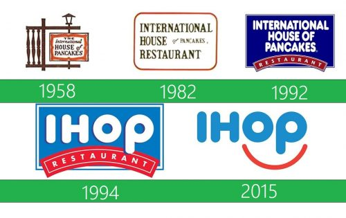 IHOP Logo historia