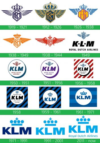 KLM Logo historia