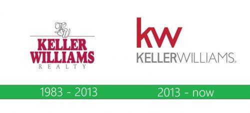 Keller Williams Logo historia