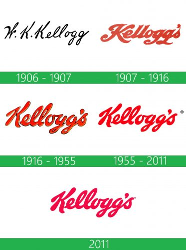 Kelloggs Logo historia
