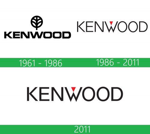 Kenwood Logo historia
