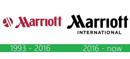 Marriott Logo historia