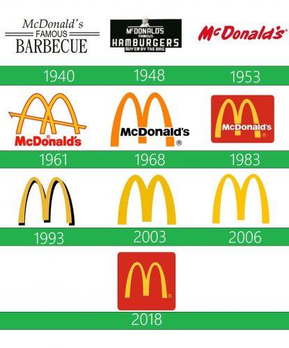 McDonald's Logo historia