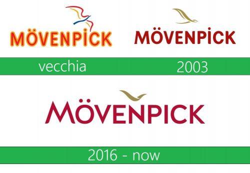 Mövenpick Logo historia
