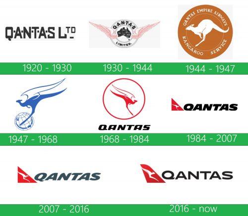 Qantas Logo historia
