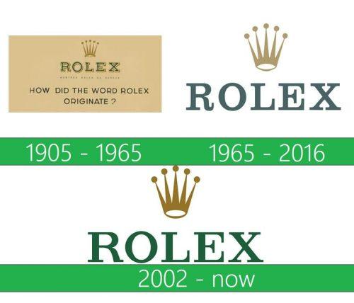 Rolex Logo historia