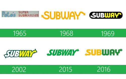Subway Logo history
