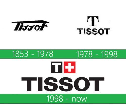 Tissot Logo historia