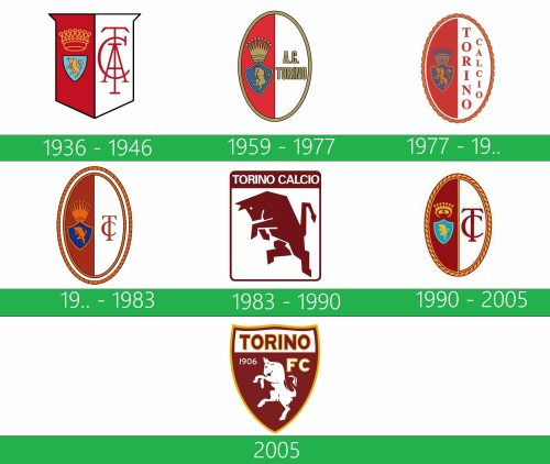 Torino logo historia