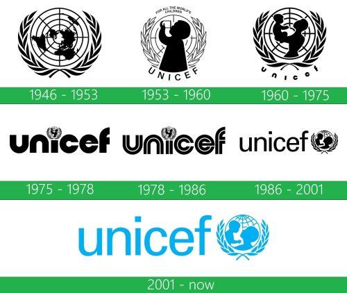 UNICEF Logo historia