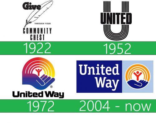 United Way Logo historia