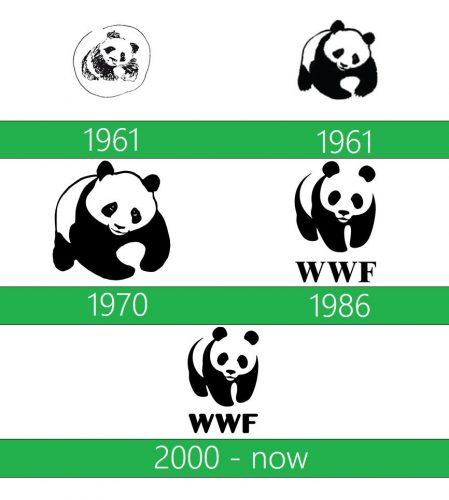 WWF Logo historia