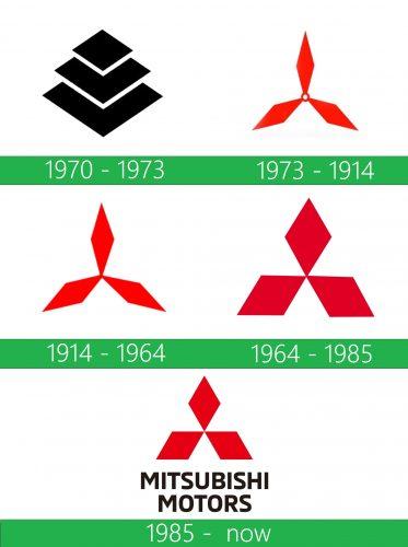 storia Mitsubishi Logo