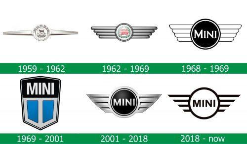 storia del Logo Mini