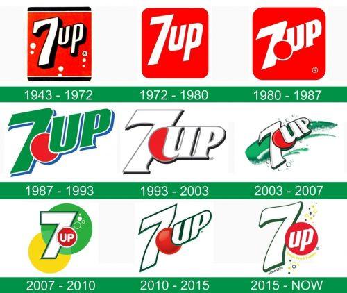 storia del logo 7UP