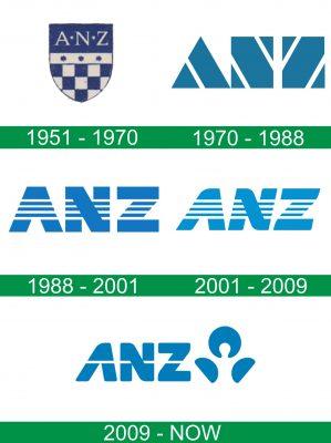 storia del logo ANZ