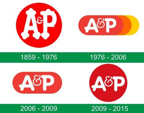 storia del logo A&P