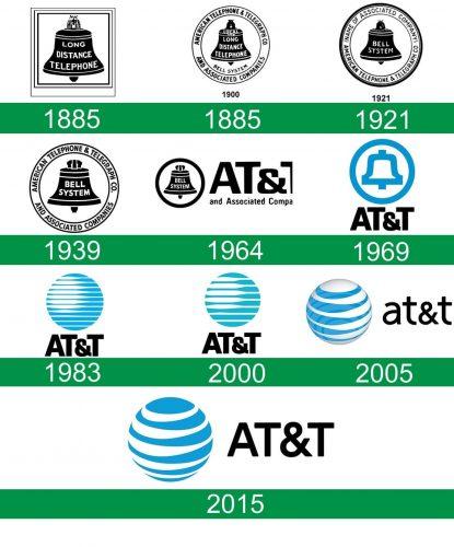 storia del logo AT&T