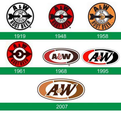 storia del logo AW