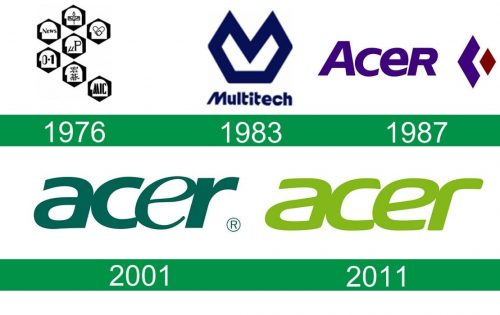 storia del logo Acer