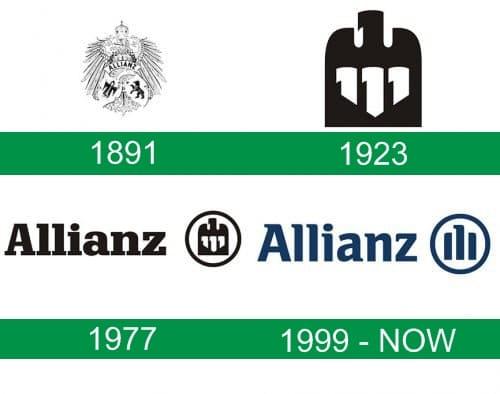 storia del logo Allianz