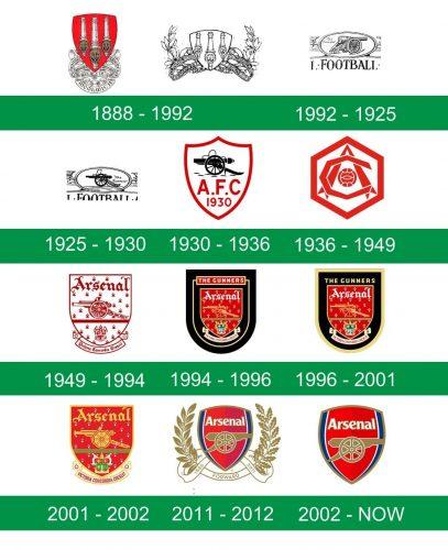 storia del logo Arsenal