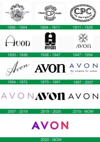 storia del logo Avon