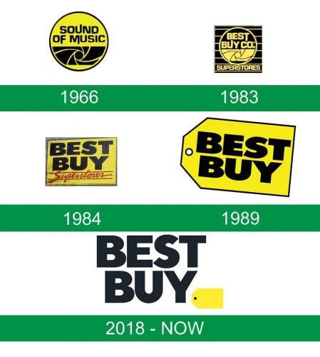 storia del logo Best Buy