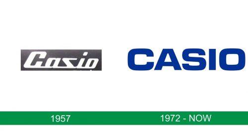 storia del logo Casio