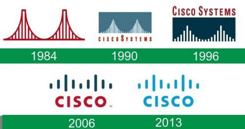 storia del logo Cisco