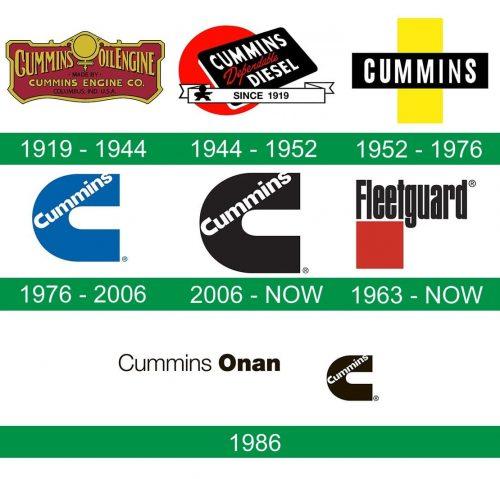 storia del logo Cummins