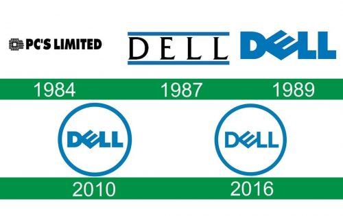 storia del logo Dell