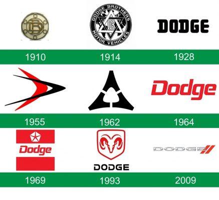 storia del logo Dodge